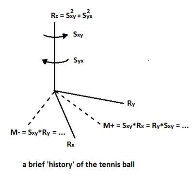 tennis-ball-history
